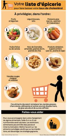 Pour faire baisser votre taux de cholestérol, les aliments suivants devraient remplacer les viandes grasses, charcuteries, pâtisseries et autres sources de gras trans, de gras saturés et de sucres raffinés.