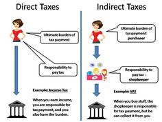 Direct and indirect democracy essay outlines Indirect democracy essay government Direct and. Stanford coursework website job expository essay outline high school quiz best essay writing service in us open. Economics Poster, Teaching Economics, Economics Lessons, Basic Economics, Government Budget, Ias Study Material, Indirect Tax, Study Materials, Materials Science