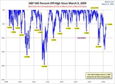 S&P 500 Percent Off High Since 2009