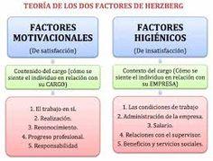 9 Mejores Imágenes De Teoría De Los Dos Factores De Herzberg