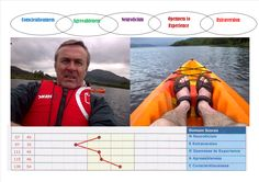 Here is a cool way of remembering the 'big five' model of personality - CANOE - thats me, my feet and my personality profile on a Scottish loch