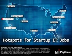 Thats right #sf is #1 !!! #siliconvalley #sanfrancisco - Hotspots for Startup IT Jobs