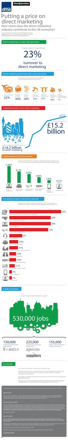 #Infographic : Putting a price on Direct Marketing #CRM #HCSM