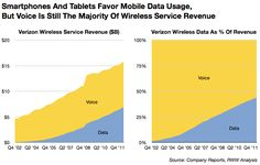 Verizon - Voice vs Data