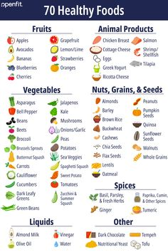 Save this list of healthy foods so you're never at a loss for what to eat! Great ideas here if you're trying to overhaul your diet or improve your nutrition. Healthy Food To Lose Weight, Healthy Food List, Good Healthy Recipes, Healthy Breakfast Recipes, Healthy Foods To Eat, Diet Recipes, Diet Food For Breakfast, Diet Foods, Smoothie Recipes