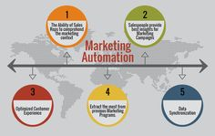 Marketing Automation and CRM seem to be two different strategies for different purposes. Today's enterprises are progressing by integrating these two technologies. http://www.rolustech.com/blog/top-5-reasons-your-marketing-automation-needs-sugarcrm