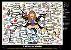 5 Pillars of Health Mind Map