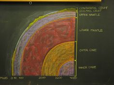 Chalkboard drawing of layers of the earth. Blackboard Drawing, Chalkboard Drawings, Chalk Drawings, Waldorf Education, Science Education, Social Science, Earth Layers, Montessori Science, 6th Grade Science