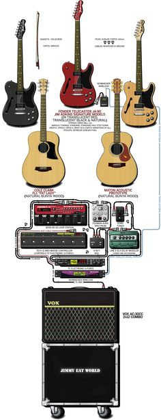 A detailed gear diagram of Jim Adkins' 2012 Jimmy Eat World stage setup that traces the signal flow of the equipment in his guitar rig.