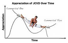 The Law of Diminishing Jean-Claude Van Dammes