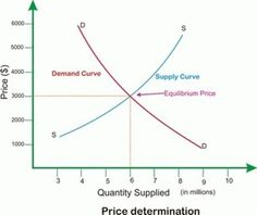 Introductory lesson on supply and demand.