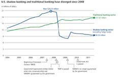 Deloitte paper showing the decline in the shadow banking sector