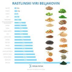 Če tvoj način prehranjevanja temelji predvsem ali zgolj na živilih rastlinskega izvora, sem ti pripravil razpredelnico, ki ti bo pomagala razumeti, katera so tista živila, ki se zaradi vsebnosti beljakovin morajo pojavljati na tvojem jedilniku.   Preden zaključim, pa še eno opozorilo.  Poskrbi, da se predlagana živila redno pojavljajo na tvojem krožniku, a vseeno popazi, saj večina živil vsebuje tudi precej ostalih hranilnih snovi.