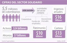 Cífras del sector #Solidario vía @larepublica_co Bar Chart, Coops, Bar Graphs