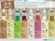 Which herbal tea should you drink?