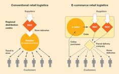 #ETailing #electronic #retailing