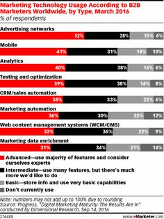 Implementation of Select Digital Video Ad Opportunities According to US Ad Sellers, Nov 2016 (% of respondents) Marketing Technology, Marketing Automation, Marketing Data, Digital Marketing, Advertising Networks, Video Advertising, Integrity, Social Media, Nov 2016
