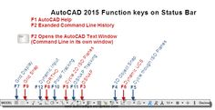 """Here is a quick snap shot of the AutoCAD 2015 Status Bar and the corresponding """"Function Keys"""""""