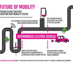 Future Urban Mobility: digital, efficient and convenient - Focusing Future
