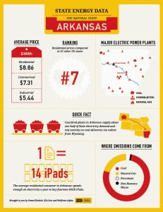 Learn more about South Wind! State Energy Data... visual fun facts from @Power2Switch!