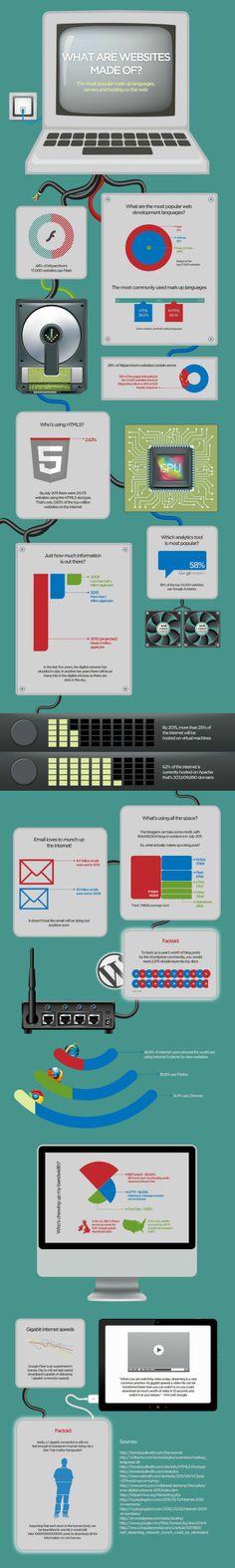 De quoi sont fait les sites web? Les plus populaires langages, serveurs et hébergements.