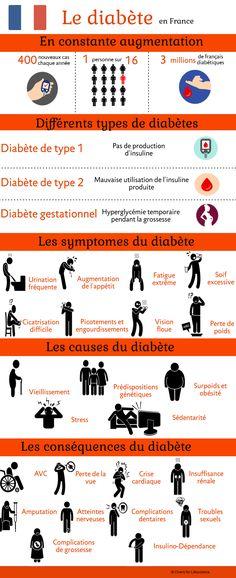 Diabète, la récente découverte d'une substance, potentiellement capable de régénérer les cellules productrices d'insuline pourrait tout changer.