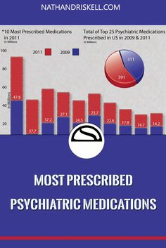 This Infographic shows the Top 10 Psychiatric Medications prescribed in America in 2011, & includes average costs, disorders treated, and side effects.