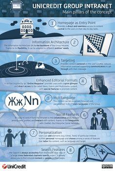 UniCredit Group Intranet - Main Pillars of the concept #infographic #UniCredit #Intranet #GroupIntranet #UX #UserCenteredDesign #IntranetDesignAnnual #NielsenNorman