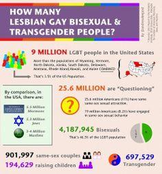 Population statistics for Lesbian, Gay, Bisexual Transgender people