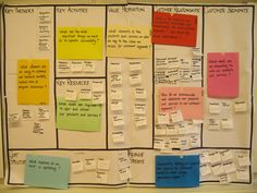 You Learn Something New Every Day: Learning with the Business Model Generation's Canvas