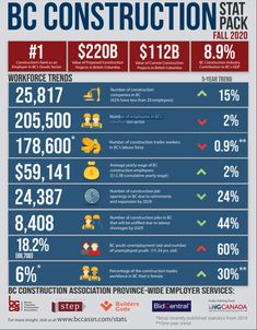 The stats are out for fall 2020 showing how important #homebuilding and #Construction are to the BC economy. Bc Construction, Coding Training, Pipeline Project, Code Of Conduct, Excellence Award, Return To Work, Medical Care, Feeling Overwhelmed, Training Programs