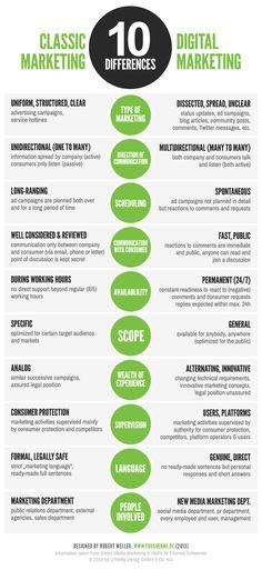 #Infographic: Classic Marketing vs. Digital Marketing