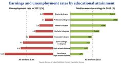 Chart. Earnings and unemployment rates by educational attainment. Guess I'm one of the lucky 3.5% who has a MA degree and can't seem to obtain a job.