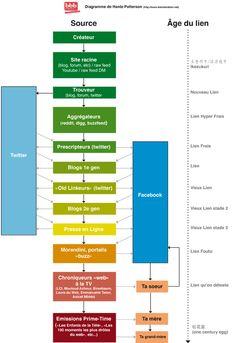 Ce diagramme résume bien la chaine du froid que subit le lien frais : d'étape en étape, la fraîcheur se fait moins ressentir, jusqu'à atteindre très rapidement (on parle quelquefois d'une dizaine d'heures) le statut terrifiant de vieux lien #oldlink    A lire sur : http://bienbienbien.net/2010/04/02/la-crise-du-lien/