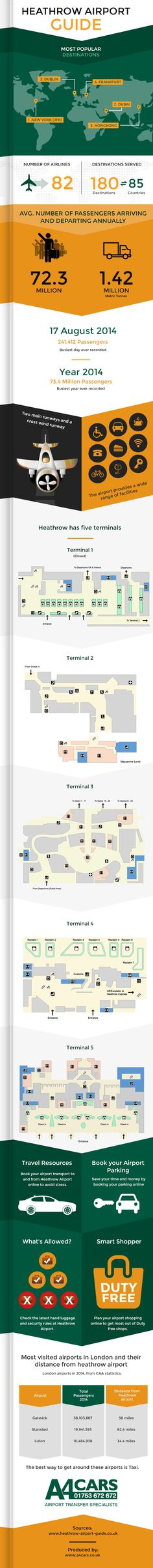 HEATHROW AIRPORT GUIDE