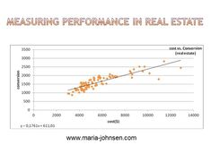 eBay Classified measuring PPC performance in real estate category Marketing Case Study, Digital Marketing, Real Estate, Blog, Ebay, Real Estates, Blogging