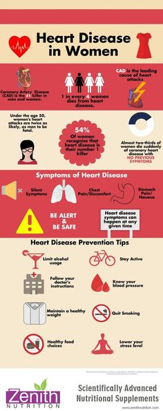 Heart Disease In Women. Coronary Artery Disease, CAD is the leading cause of heart attacks, Under the age 50 womens heart attacks are twice as likely as men tobe fatal. Symptoms of heart disease. Heart disease preventation tips.Best supplements from Zenith Nutrition. Health Supplements. Nutritional Supplements. Health Infographics