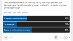 #Móviles #crisis #samsung Preguntamos a 2.000 personas, y un 20% dice que no confiará más en Samsung