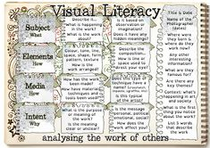 New and updated version of the Visual Literacy placemat by LKI ART, originally in partnership with Rachel H. Thanks to @nortoncreative for introducing me to Subject Elements Media Intent.