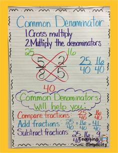 Anchor Charts Finding a common denominator anchor chart.Finding a common denominator anchor chart. Math Charts, Math Anchor Charts, Math Strategies, Math Resources, Comprehension Strategies, Fifth Grade Math, Fourth Grade, Third Grade, Math Fractions