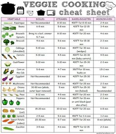 From The Backyard Produce on Facebook: Veggie Cooking Cheat Sheet