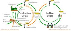 Home - Circular Online Circular Economy, Construction, Law, Projects, Building
