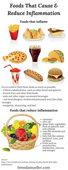 Foods that Cause and Reduce Inflammation - brendamueller.com