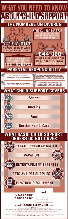 #divorce #child support