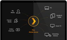 Plex simple. The free Plex Media Server simplifies your life by organizing all of your personal media, making it beautiful and streaming it to all of your devices.