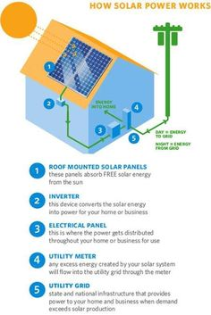 Infographic How Does Solar Energy Work Solar power is known as a clean as well… How Solar Power Works, Solar Energy Companies, Laser Cutting Service, Sheet Metal Fabrication, Logging Equipment, Reading Material, Powerful Words, The Help, Infographic
