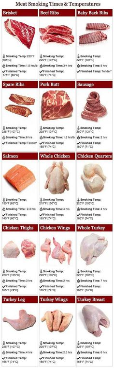 The Ultimate Meat Smoking Times And Temperature Guide Are you looking for the ultimate meat smoking times and temperatures? Look no further because today I am sharing an infograph that you can save or print to save you the hassle of ever looking up a certain meat's temperature again. Smoking is the process of flavoring, browning, cooking, or preserving food by exposing it to smoke from burning or smoldering material, most often wood. Meats and fish are the most common smoked foods, though…