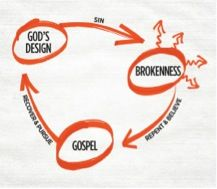 Have you heard about 3 circles - a new evangelistic tool? Even a 12-year old can use this to share the Gospel in a grocery store. Read the story and learn to use it here!