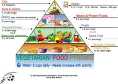 Vegetarian Food Pyramid Printable | These are only a few ways to living a vegetarian lifestyle on a frugal ...