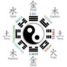 Resultado de imagem para Elementos Chineses